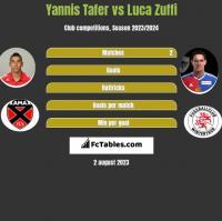 Yannis Tafer vs Luca Zuffi h2h player stats