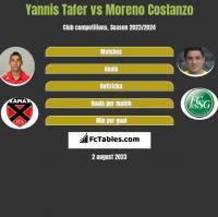 Yannis Tafer vs Moreno Costanzo h2h player stats