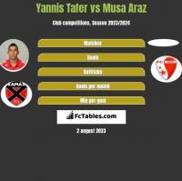 Yannis Tafer vs Musa Araz h2h player stats