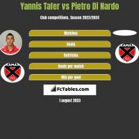 Yannis Tafer vs Pietro Di Nardo h2h player stats