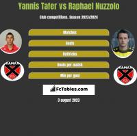 Yannis Tafer vs Raphael Nuzzolo h2h player stats