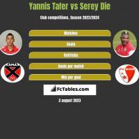 Yannis Tafer vs Serey Die h2h player stats