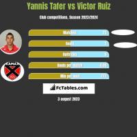Yannis Tafer vs Victor Ruiz h2h player stats