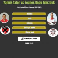 Yannis Tafer vs Younes Bnou-Marzouk h2h player stats