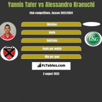 Yannis Tafer vs Alessandro Kraeuchi h2h player stats