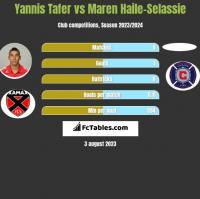 Yannis Tafer vs Maren Haile-Selassie h2h player stats