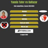 Yannis Tafer vs Baltazar h2h player stats