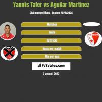 Yannis Tafer vs Aguilar Martinez h2h player stats