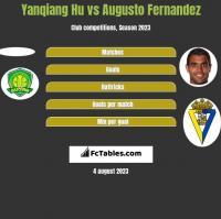 Yanqiang Hu vs Augusto Fernandez h2h player stats