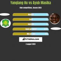Yanqiang Hu vs Ayub Masika h2h player stats