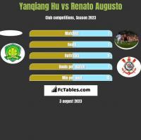 Yanqiang Hu vs Renato Augusto h2h player stats