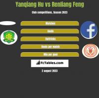 Yanqiang Hu vs Renliang Feng h2h player stats