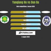 Yanqiang Hu vs Dun Ba h2h player stats