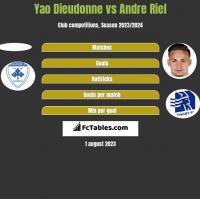 Yao Dieudonne vs Andre Riel h2h player stats