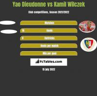 Yao Dieudonne vs Kamil Wilczek h2h player stats