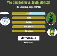 Yao Dieudonne vs Kevin Mensah h2h player stats