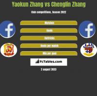 Yaokun Zhang vs Chenglin Zhang h2h player stats