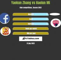 Yaokun Zhang vs Haolun Mi h2h player stats