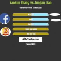 Yaokun Zhang vs Junjian Liao h2h player stats