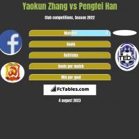 Yaokun Zhang vs Pengfei Han h2h player stats
