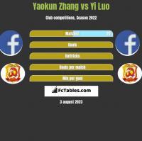 Yaokun Zhang vs Yi Luo h2h player stats