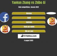 Yaokun Zhang vs Zhibo Ai h2h player stats