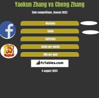 Yaokun Zhang vs Cheng Zhang h2h player stats