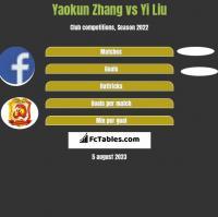 Yaokun Zhang vs Yi Liu h2h player stats