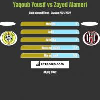 Yaqoub Yousif vs Zayed Alameri h2h player stats