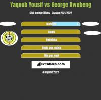Yaqoub Yousif vs George Dwubeng h2h player stats