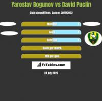 Yaroslav Bogunov vs David Puclin h2h player stats
