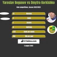 Yaroslav Bogunov vs Dmytro Korkishko h2h player stats