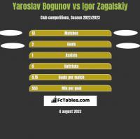 Yaroslav Bogunov vs Igor Zagalskiy h2h player stats