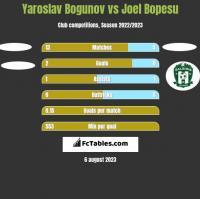 Yaroslav Bogunov vs Joel Bopesu h2h player stats