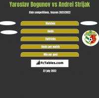 Yaroslav Bogunov vs Andrei Strijak h2h player stats