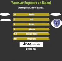 Yaroslav Bogunov vs Rafael h2h player stats