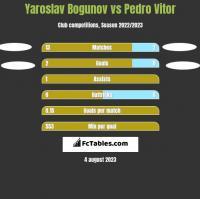 Yaroslav Bogunov vs Pedro Vitor h2h player stats