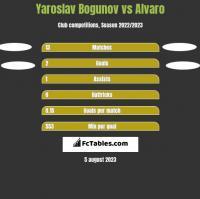 Yaroslav Bogunov vs Alvaro h2h player stats