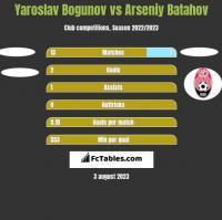 Yaroslav Bogunov vs Arseniy Batahov h2h player stats