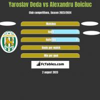 Yaroslav Deda vs Alexandru Boiciuc h2h player stats
