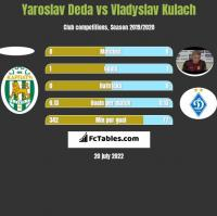 Yaroslav Deda vs Vladyslav Kulach h2h player stats