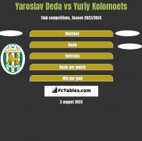 Yaroslav Deda vs Yuriy Kolomoets h2h player stats