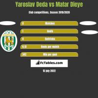 Yaroslav Deda vs Matar Dieye h2h player stats