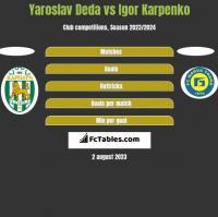 Yaroslav Deda vs Igor Karpenko h2h player stats