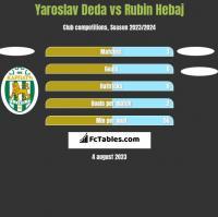 Yaroslav Deda vs Rubin Hebaj h2h player stats