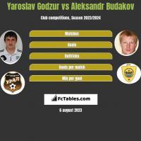 Yaroslav Godzur vs Aleksandr Budakov h2h player stats