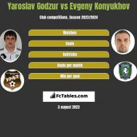 Yaroslav Godzur vs Evgeny Konyukhov h2h player stats