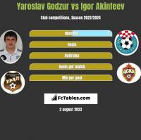 Yaroslav Godzur vs Igor Akinfiejew h2h player stats
