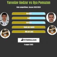 Yaroslav Godzur vs Ilya Pomazun h2h player stats