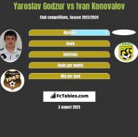 Yaroslav Godzur vs Ivan Konovalov h2h player stats